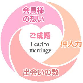 ご成婚|会員様の想い×仲人力×出会いの数
