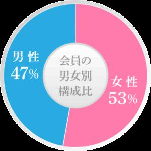 会員の男女別構成比|男性・女性ほぼ同じくらいの比率ですので、男性の方・女性の方どちらにもたくさんの出会いのチャンスがあります!